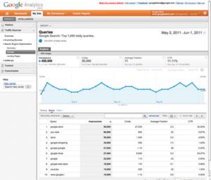 Repostes SEO en Google Analytics