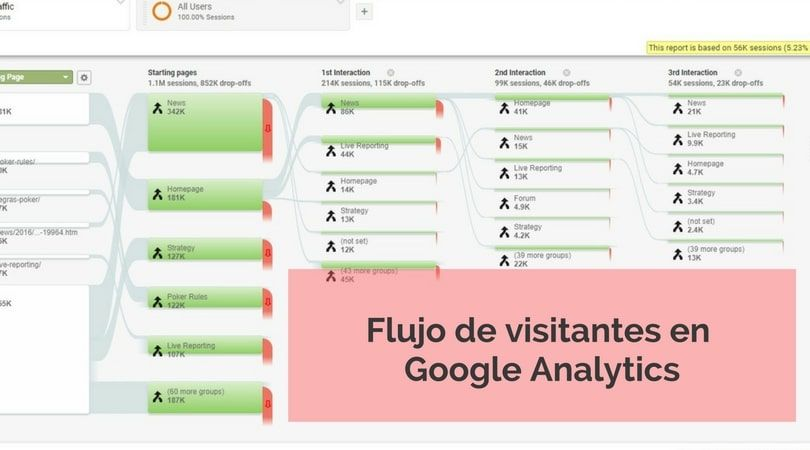 flujo visitantes google analytics 1