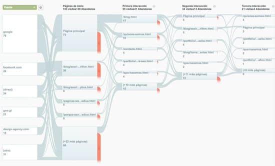 google analytics flow visitors