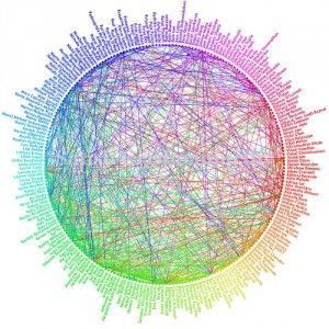 Dublin Core Metadata semantic
