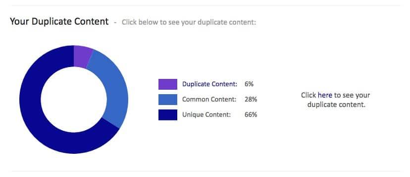 Detección de contenido duplicado