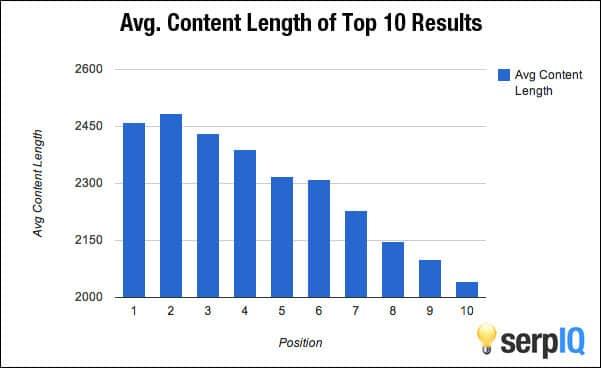 gráfico longitud contenido posicionamiento natural