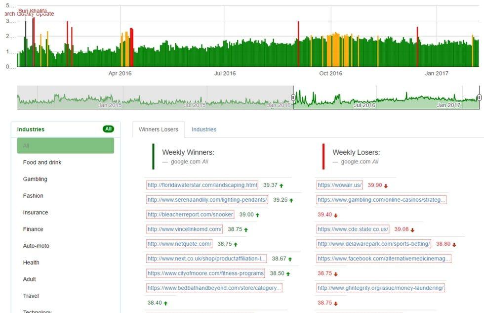 Actualizaciones algoritmos de Google