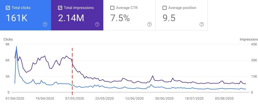 Impacto del Google Core Update del 5 de Mayo en la visibilidad de resultados orgánicos