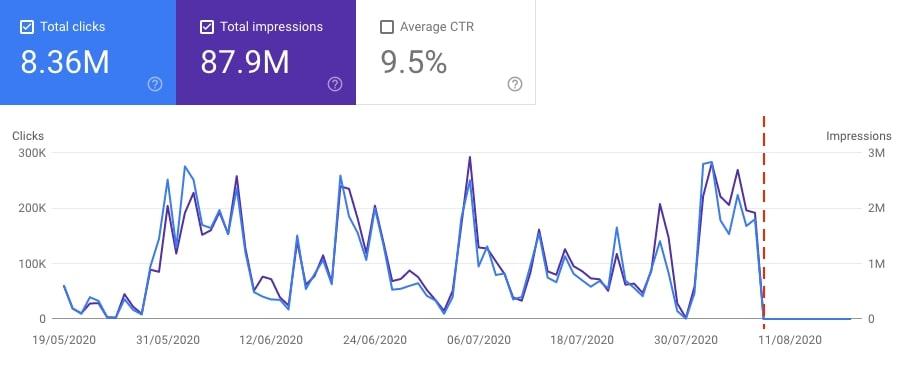 Impacto en tráfico y visibilidad en Google Discover por la exclusión del contenido