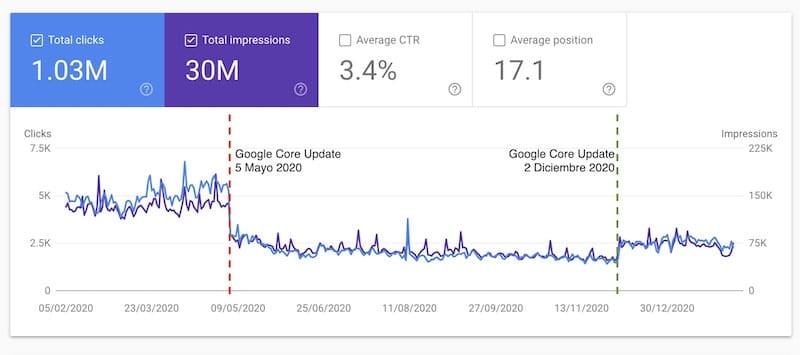 Ejemplo del impacto de un Google Core Update