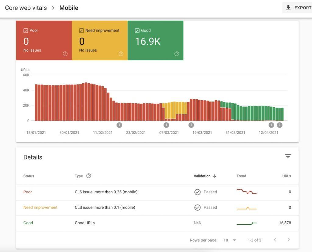 Vista en detalle de los CWV en Google Search Console