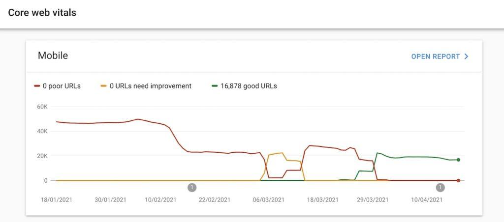 Vista general de los CWV en Google Search Console
