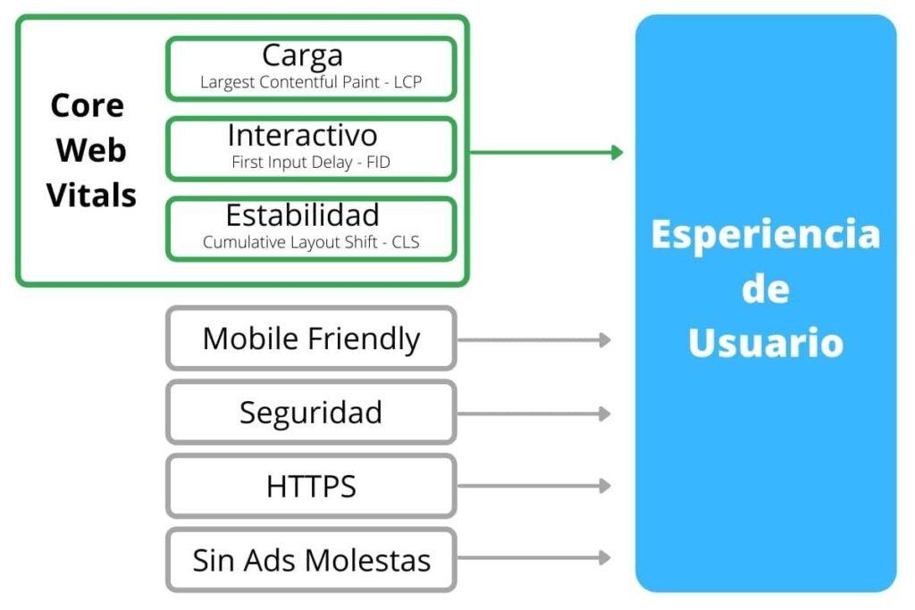 Esperiencia de usuaio explicado en español
