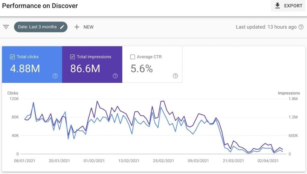 caída de tráfico en google discover