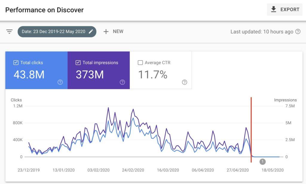 penalización de Google en Discover luego de un Core Update