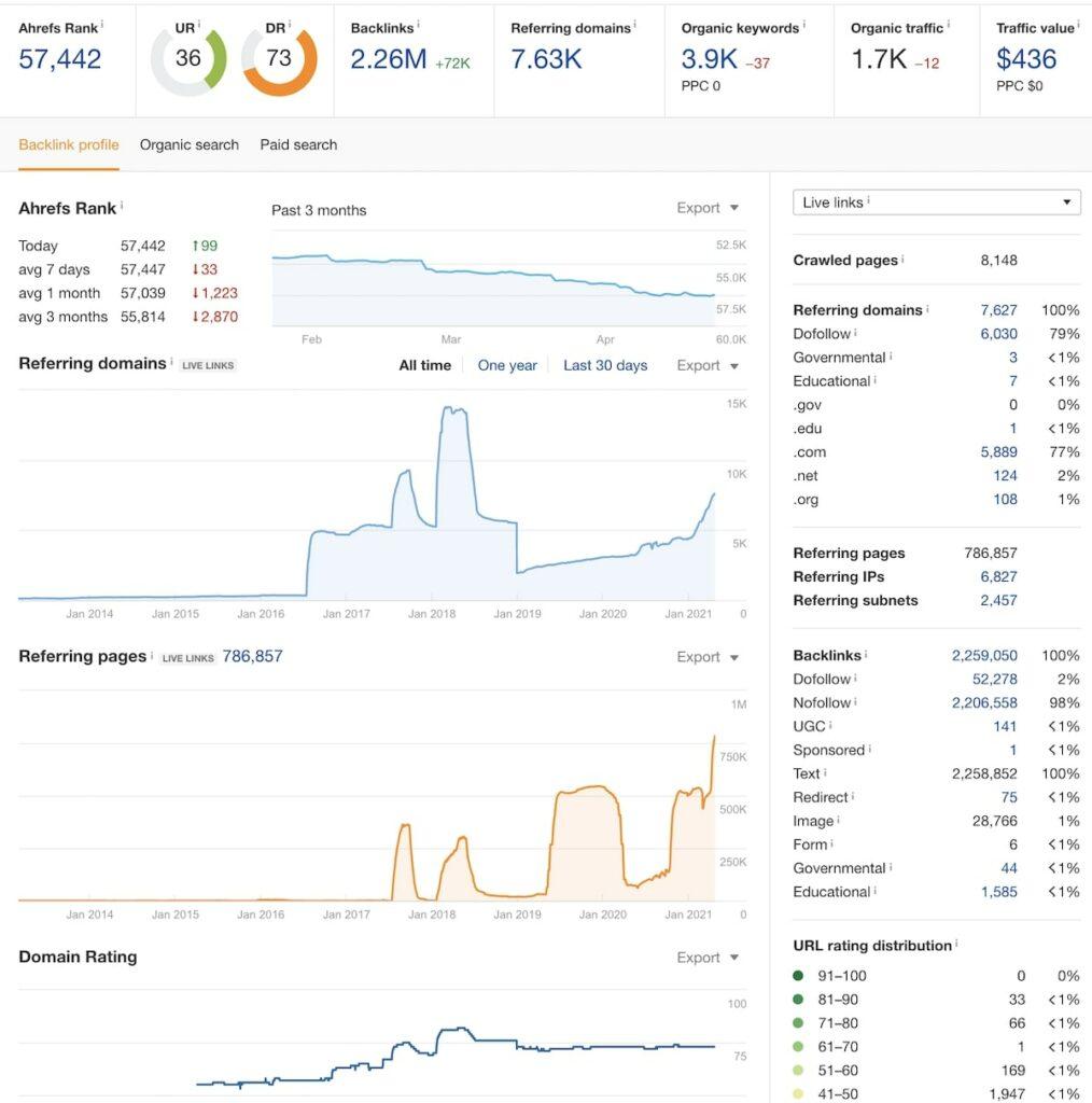 perfil de backlinks de un dominio con ahref