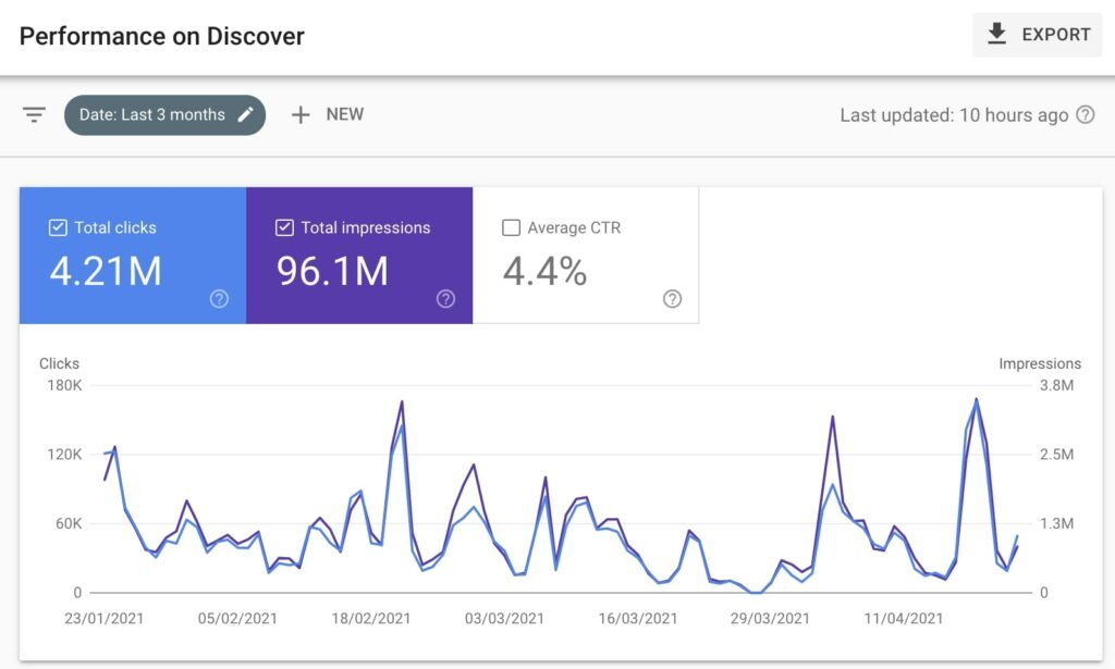 tráfico errático en Google Discover