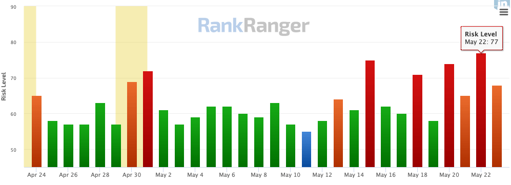 Rank Ranger