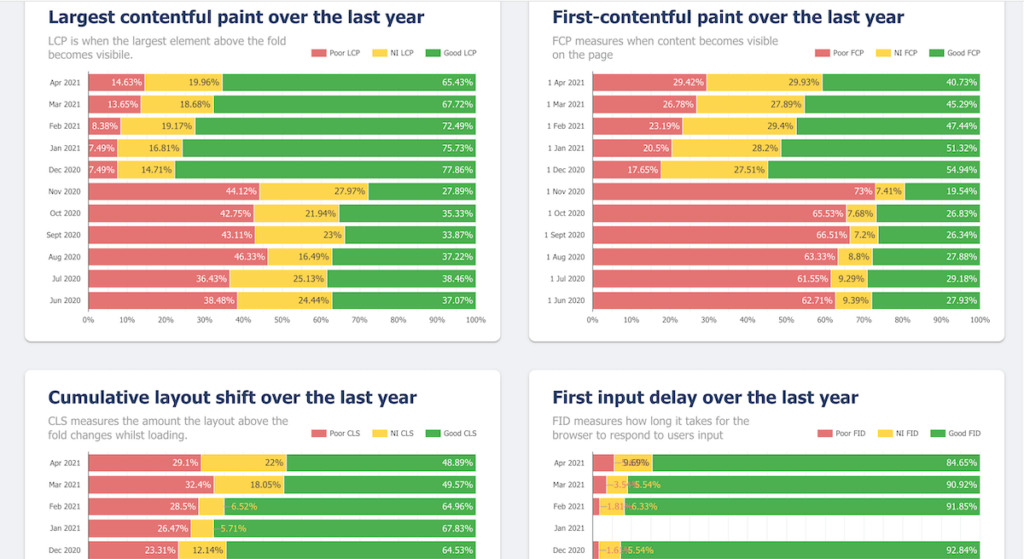 CrUX Reporting Google Data Studio Dashboard