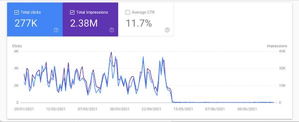 Caída de tráfico en Google Search Console