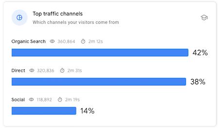 Principales canales de tráfico