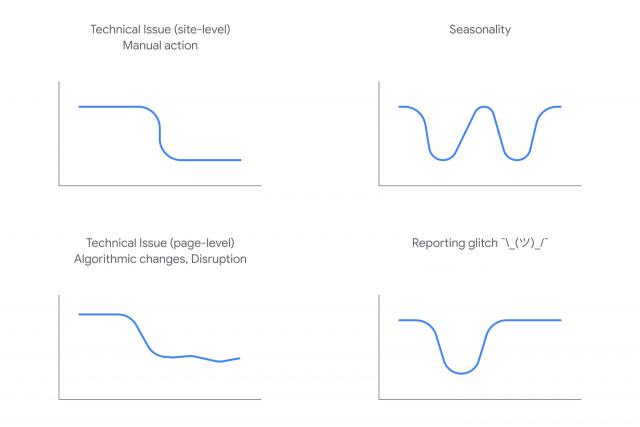 Ilustraciones que muestran los distintos tipos de caídas de tráfico