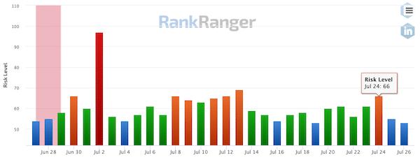RankRanger