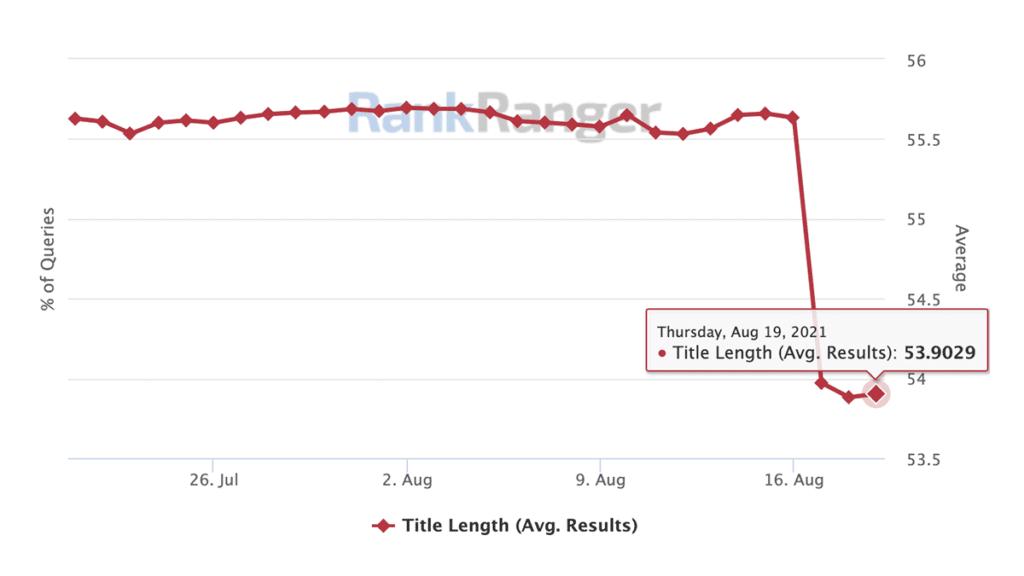 disminución en la longitud de las etiquetas de título (según Rank Ranger)