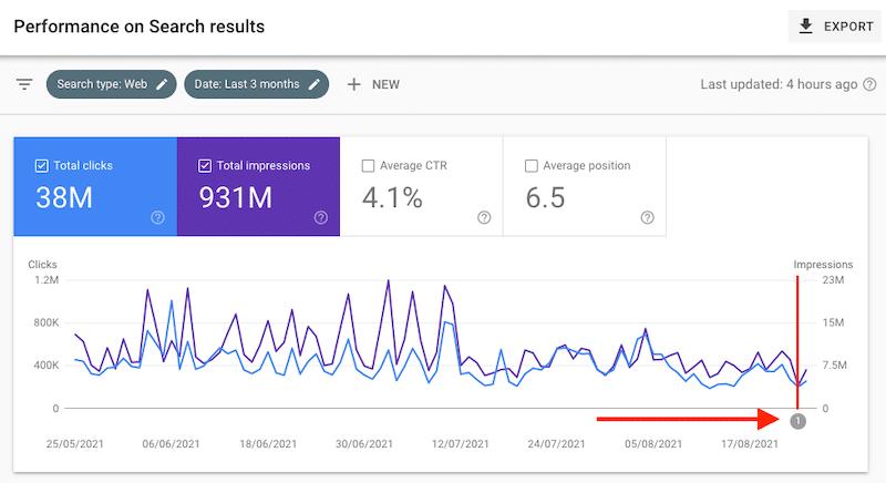 Informe de rendimiento de búsqueda en Google Search Console