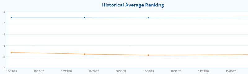 grafica rankinggeoetiquetado