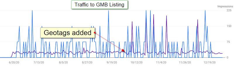 seguimiento trafico perfil gmb